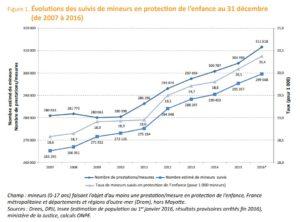 Evolution du suivi des mineurs 2007 2016
