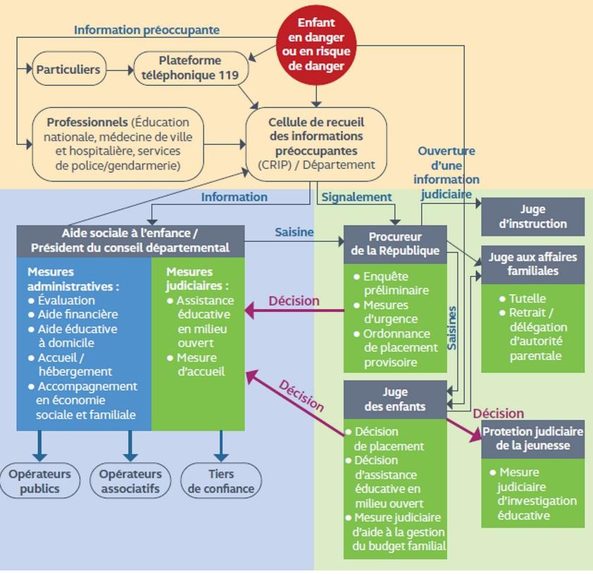 schema protection de lenfance