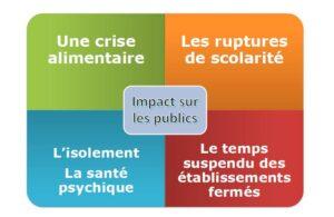 impacts sur le public