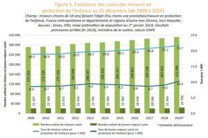 protection enfance tableau rapport 2021
